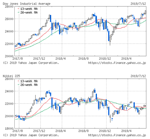 NYDOW&NIKKEI201907.png