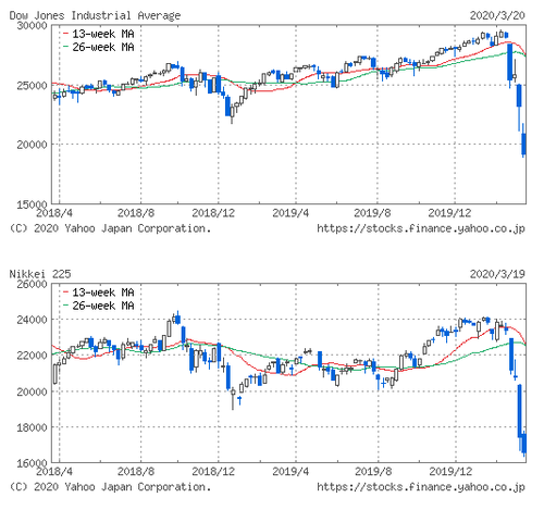 NYDOW&NIKKEI20200322.png