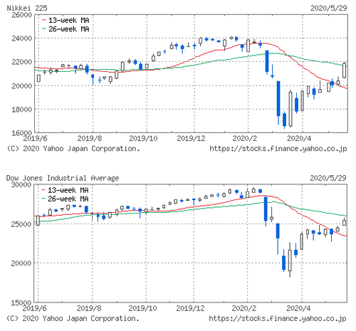 NYDOW&NIKKEI20200529.png